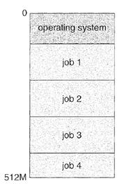 مخطط لنظام تعددية البرامج (Multiprogramming)