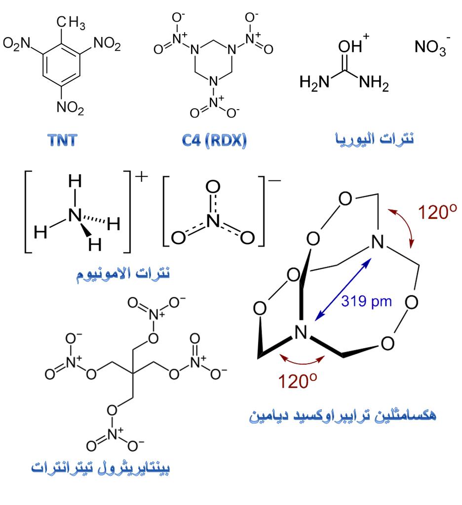 يمكن ملاحظة وجود عنصر النيتروجين كقاسم مشترك في جميع جزيئات المواد المتفجرة الاكثر استخداما