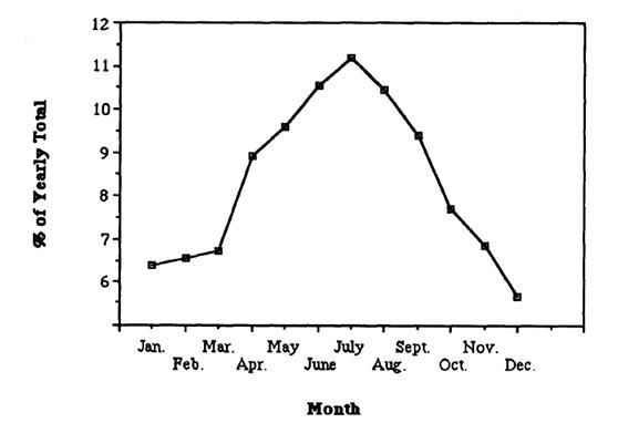 مخطط شامل لمعدل الاغتصاب على مدار السنة لمجموعة من الدراسات الاحصائية المذكورة في هذا المقال وغيرها