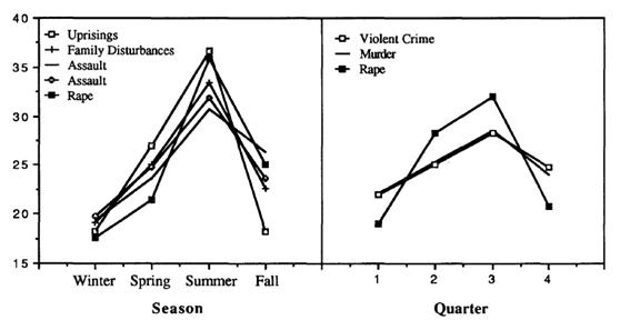 مخطط لعلاقة الحرارة بمختلف انواع الجرائم