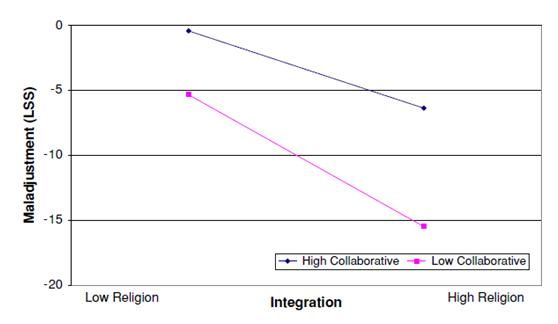 تقل العوارض النفسية بشكل واضح لدى ذوي الميل التعاوني المنخفض