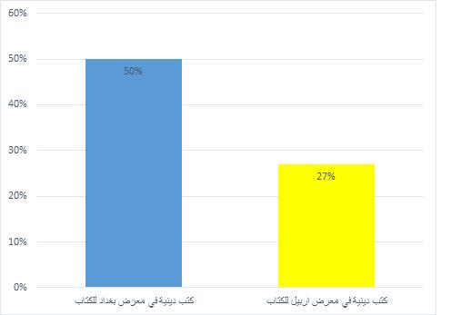 مقارنة مع معرض الكتاب في بغداد بنهاية عام 2012