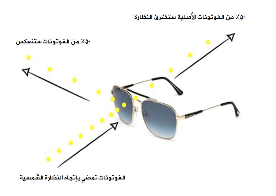 الارادة الحرة - الفوتونات - والنظارة الشمسية