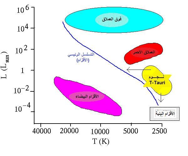 النسق الأساسي أو التسلسل الرئيسي للنجوم