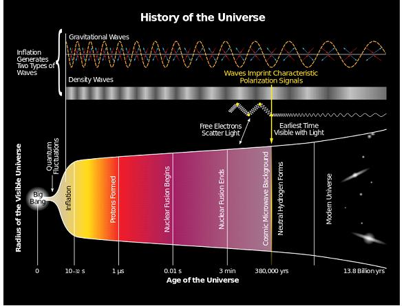 صورة رائعة لتاريخ الكون منذ الانفجار حتى الآن