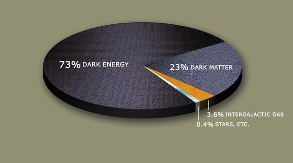 نسبة الطاقة المظلمة (73%) والمادة المظلمة (23%) في الكون