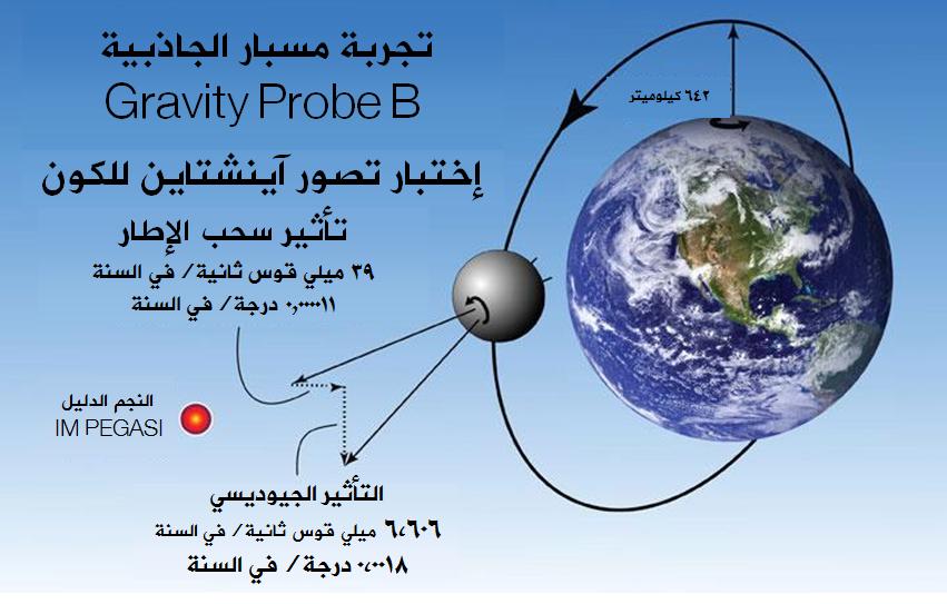 تجربة مسبار الجاذبية