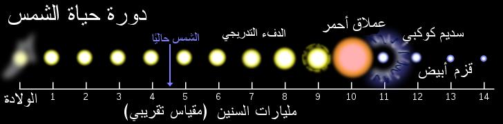دورة حياة الشمس