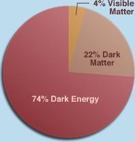 الطاقة المُظلمة