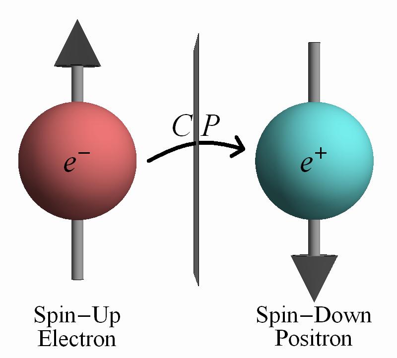 CP symmetry