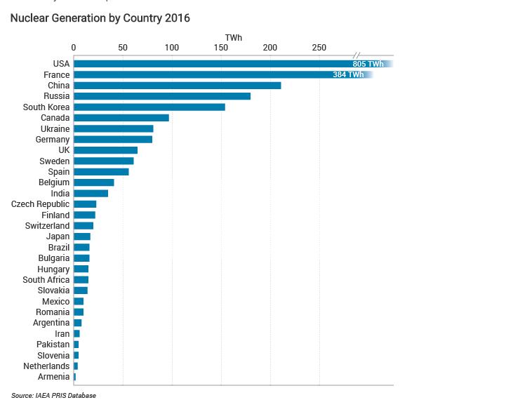 إحصائية لـعام 2016 عن الدُول المُستخدمة للطاقة النووية