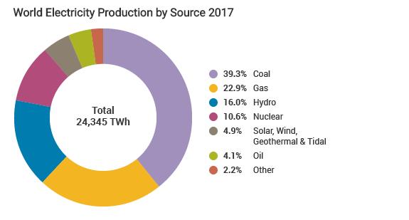 إحصائية مصادر الإنتاج العالمي للكهرباء لـعام 2017