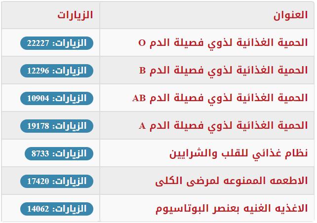 زيارات احد مواقع الدجل العربية