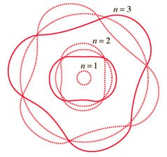 نموذج النظرية الموجية للذرة