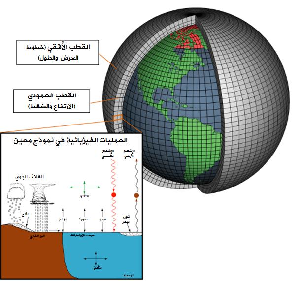 نموذج حاسوبي شامل للمناخ