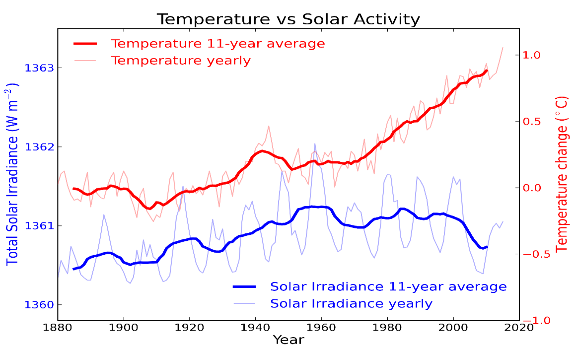 الاشعاع الشمسي وحرارة الارض