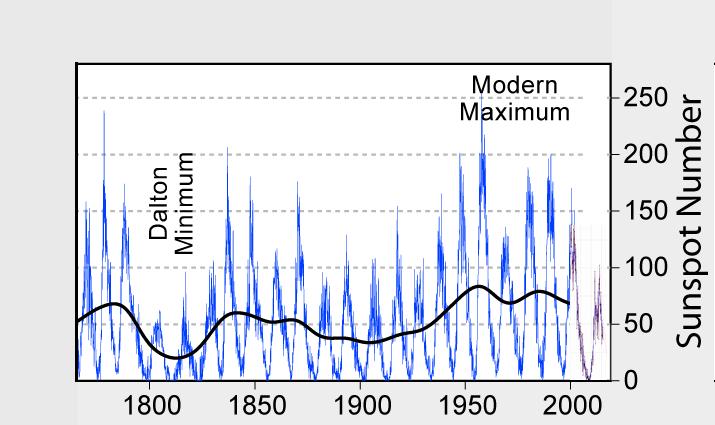 البقع الشمسية خلال الـ 200 سنة الماضية