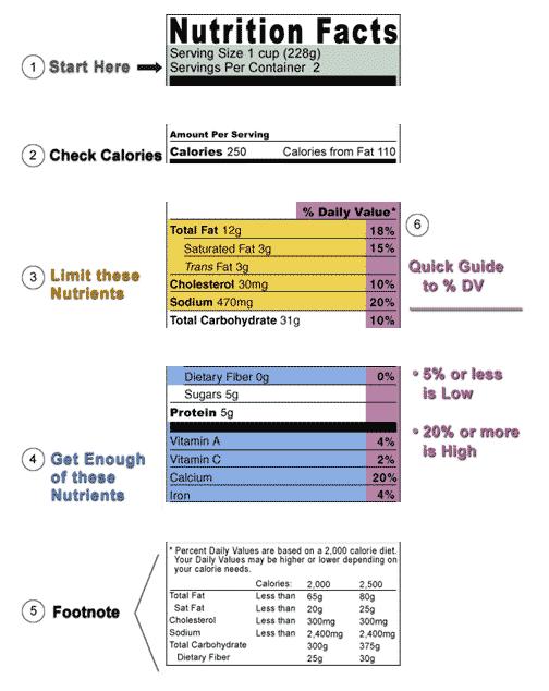 جدول المعلومات الغذائية