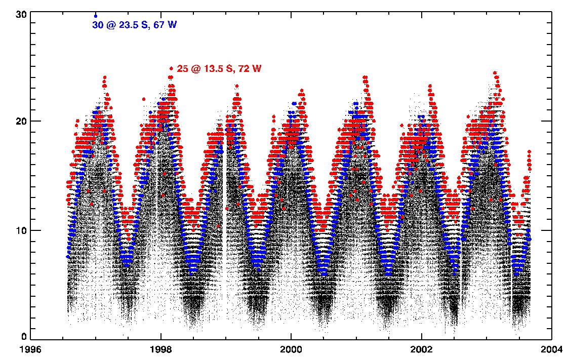 الشكل 3. مخططات السلاسل الزمنية للأشعة فوق البنفسجية اليومية القصوى لمنطقة ألتيبلانو في أمريكا الجنوبية