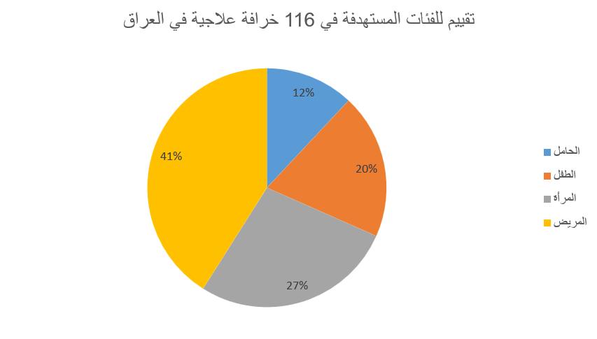 تقييم الفئات المستهدفة في الخرافات العراقية