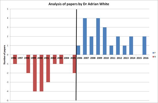 شكل (1): الاستنتاجات السلبية (بالأحمر)، والتي نُشرت في الفترة 1996-2005، والاستنتاجات الإيجابية (بالأزرق) التي نشرت في الفترة التي تليها.